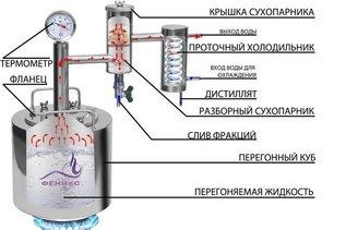 Технические особенности самогонного аппарата Стиллмен